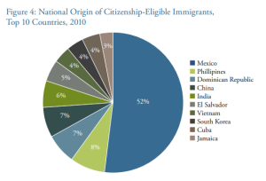 National_origin_citizenship_eligibility_wilson_center